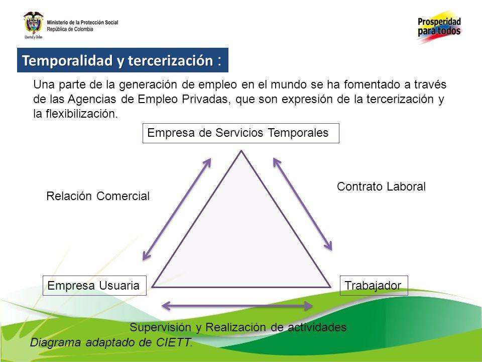 Temporalidad y tercerización :
