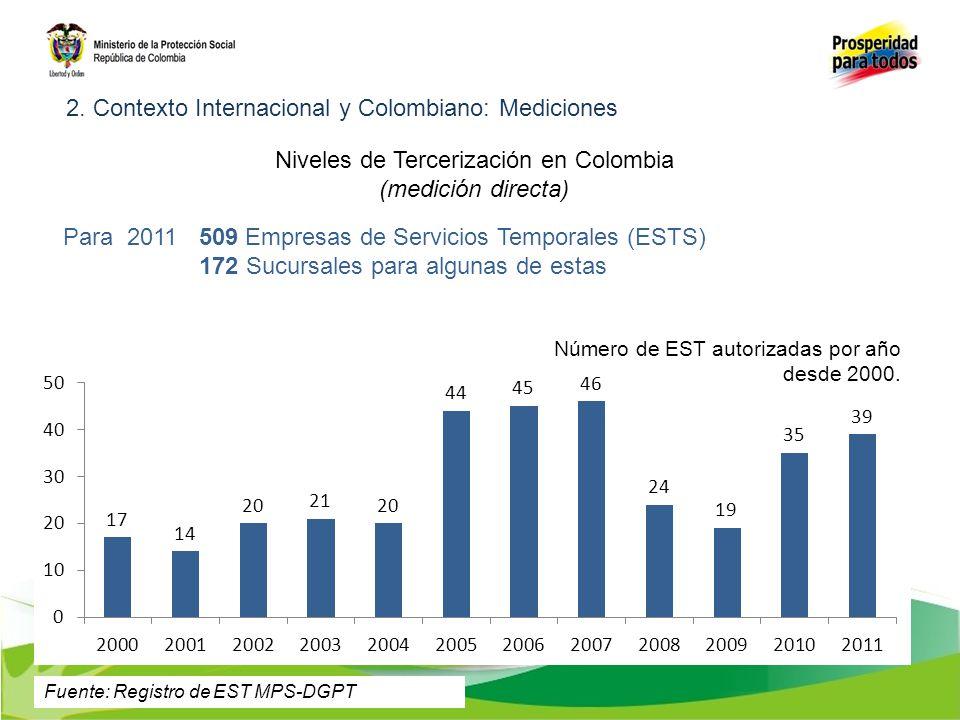 Niveles de Tercerización en Colombia