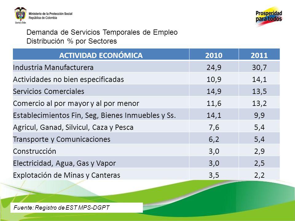 Industria Manufacturera 24,9 30,7 Actividades no bien especificadas