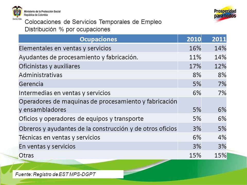 Elementales en ventas y servicios 16% 14%