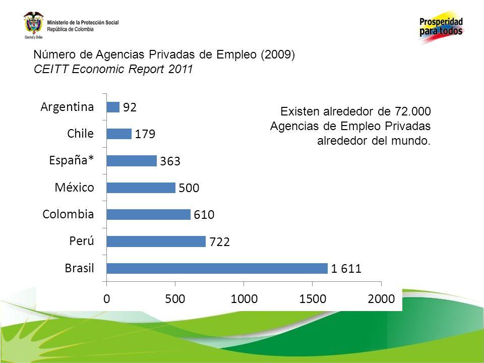 Número de Agencias Privadas de Empleo (2009)