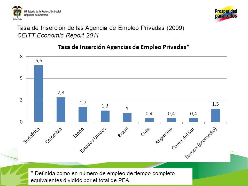 Tasa de Inserción de las Agencia de Empleo Privadas (2009)