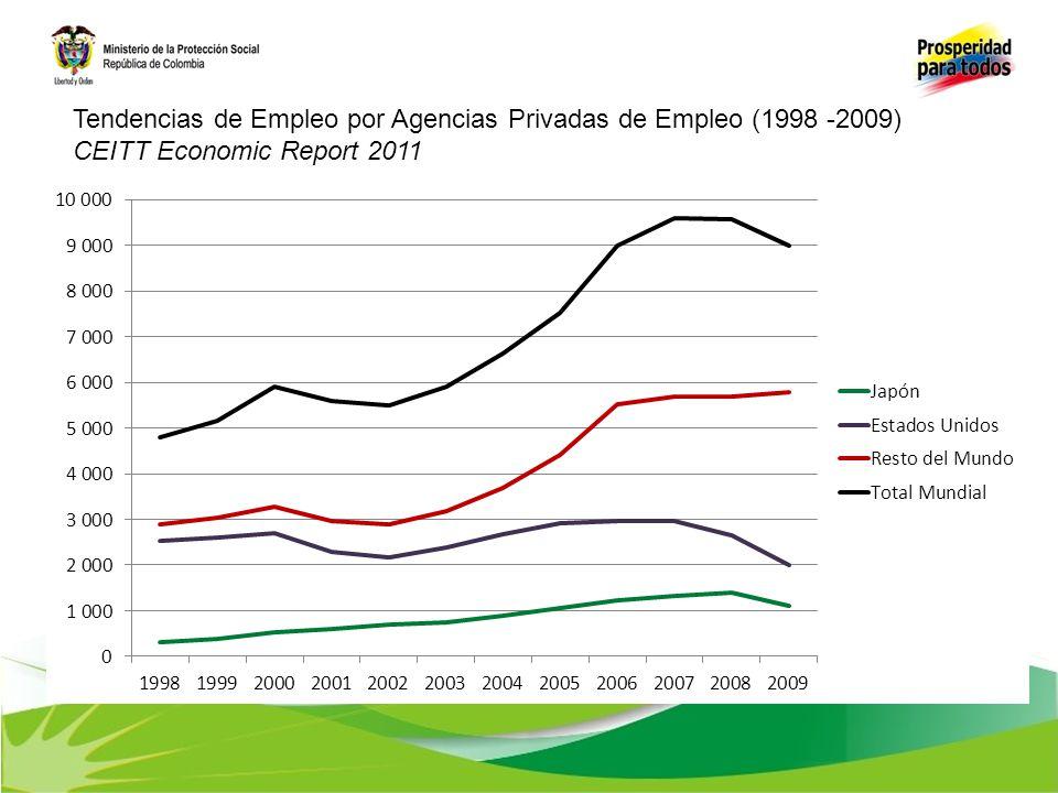 Tendencias de Empleo por Agencias Privadas de Empleo (1998 -2009)