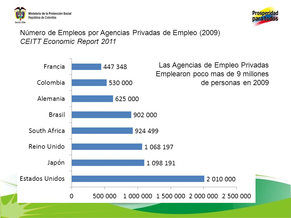 Número de Empleos por Agencias Privadas de Empleo (2009)
