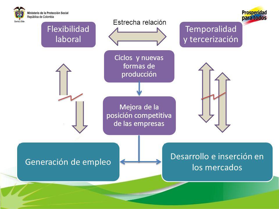 Temporalidad y tercerización