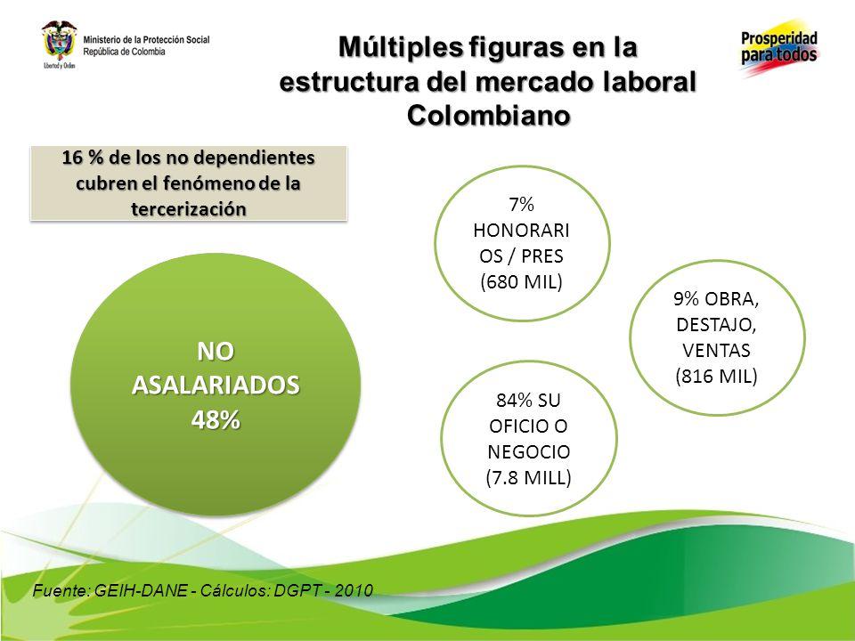 Múltiples figuras en la estructura del mercado laboral Colombiano