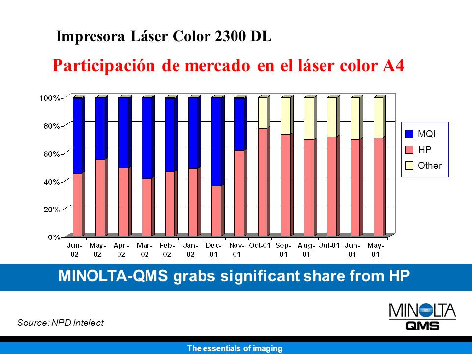 MINOLTA-QMS grabs significant share from HP