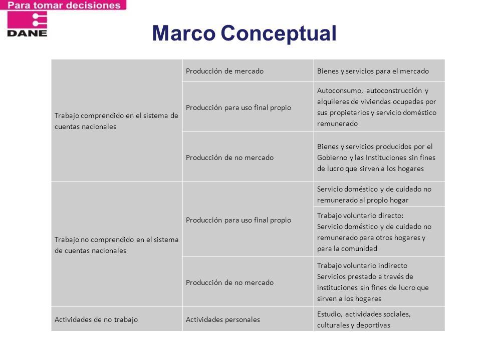Marco Conceptual Trabajo comprendido en el sistema de cuentas nacionales. Producción de mercado. Bienes y servicios para el mercado.
