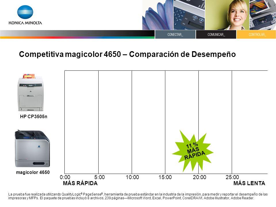 Competitiva magicolor 4650 – Comparación de Desempeño