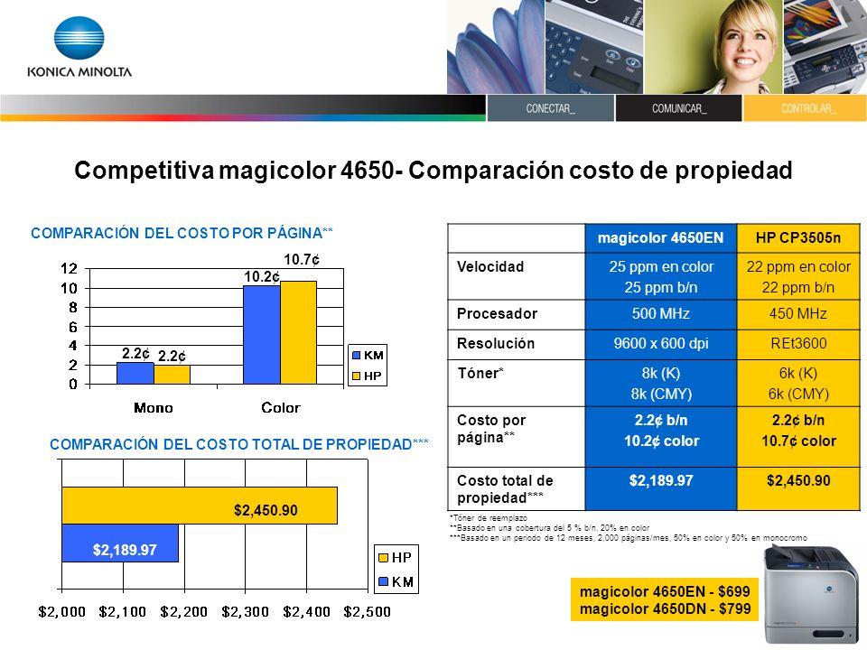 Competitiva magicolor 4650- Comparación costo de propiedad