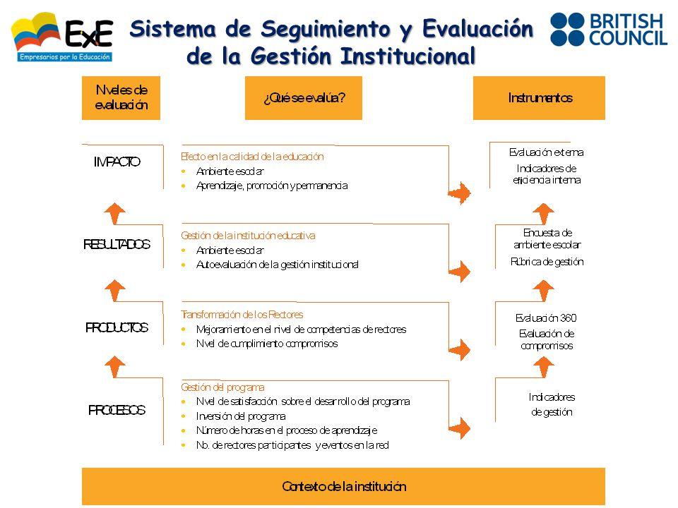 Sistema de Seguimiento y Evaluación de la Gestión Institucional