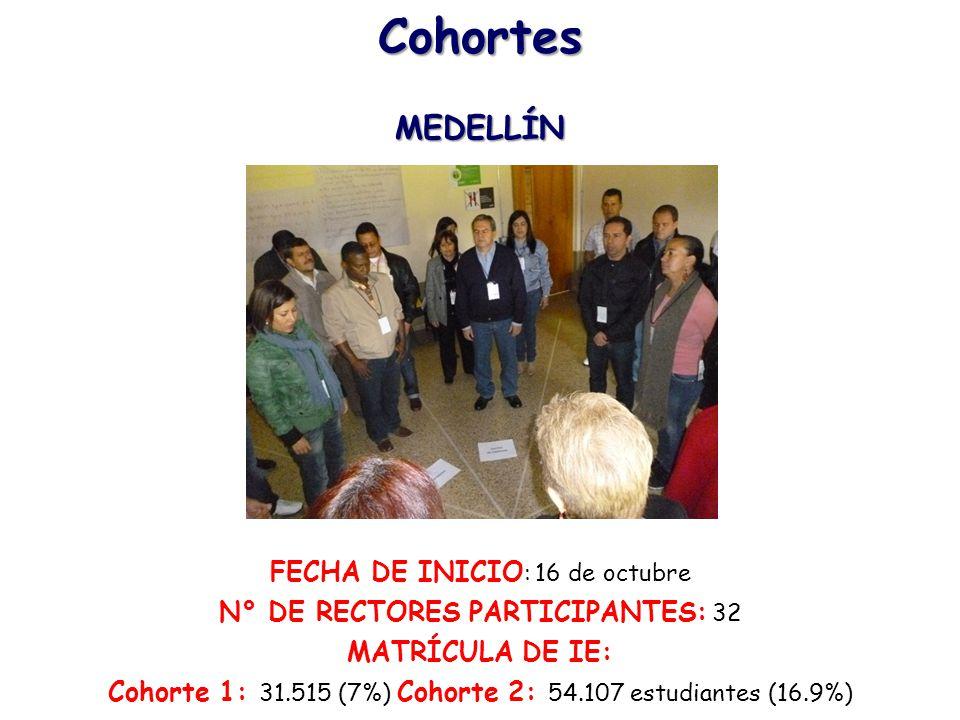 Cohortes MEDELLÍN FECHA DE INICIO: 16 de octubre