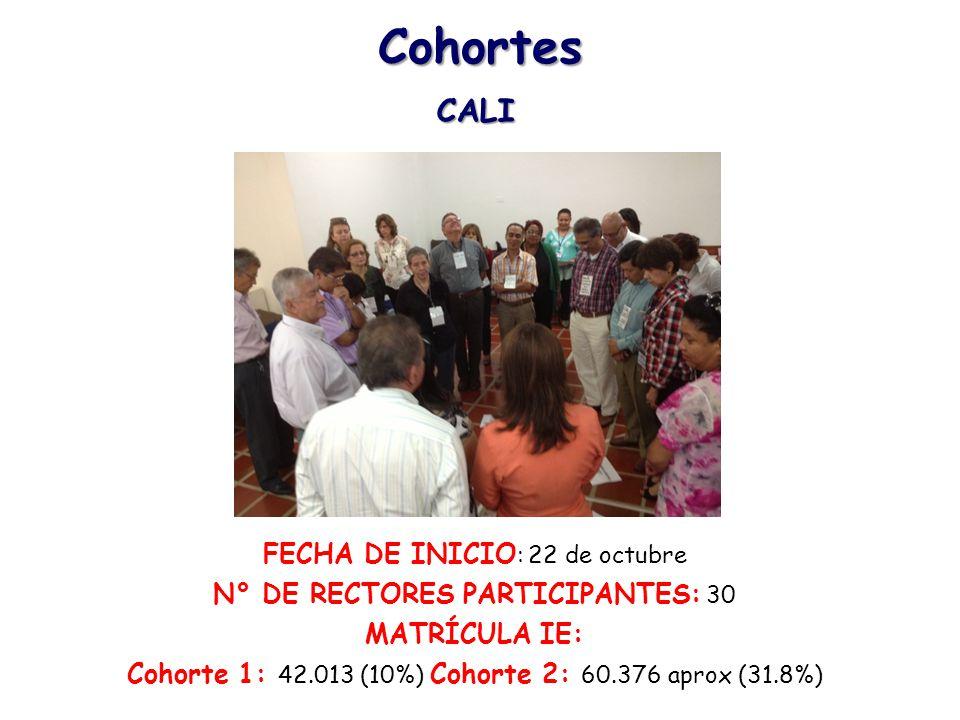 Cohortes CALI FECHA DE INICIO: 22 de octubre