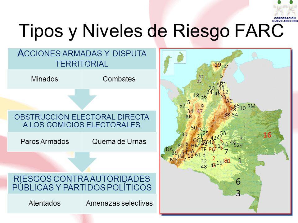 Tipos y Niveles de Riesgo FARC