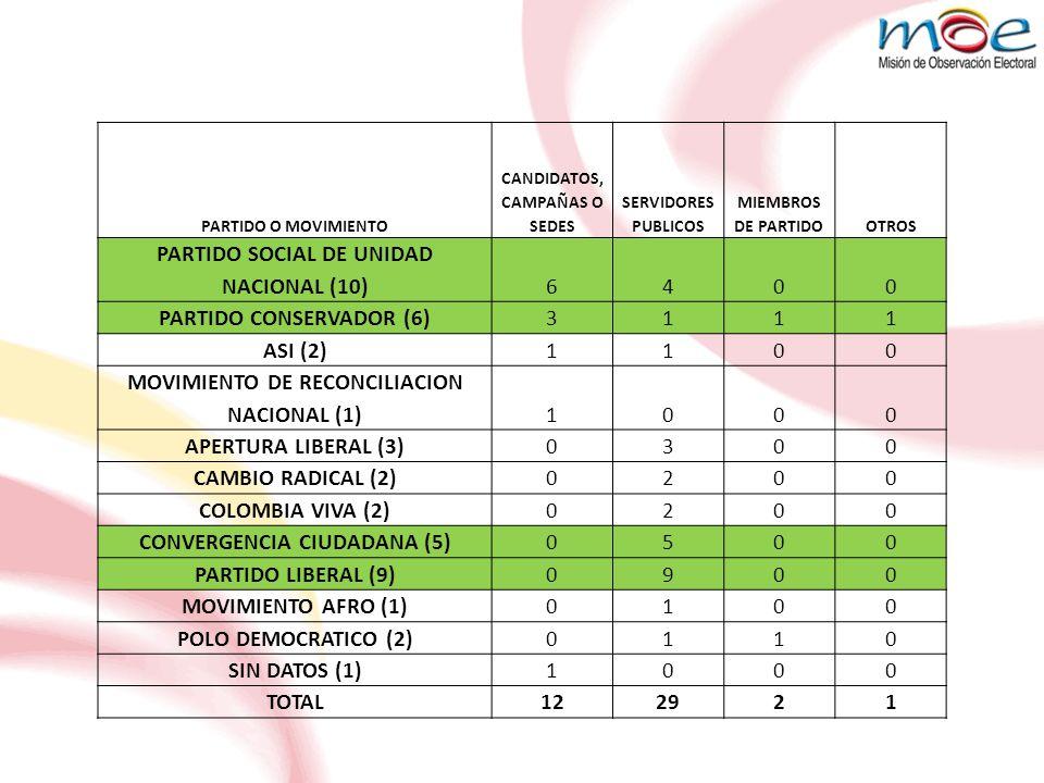 PARTIDO SOCIAL DE UNIDAD NACIONAL (10) 6 4 PARTIDO CONSERVADOR (6) 3 1