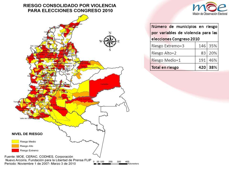 Número de municipios en riesgo por variables de violencia para las elecciones Congreso 2010