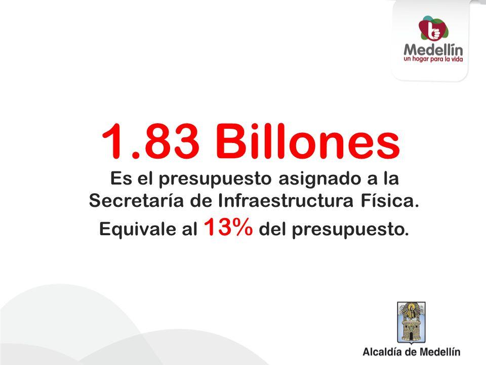 1.83 Billones Es el presupuesto asignado a la Secretaría de Infraestructura Física.