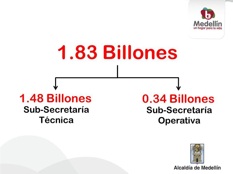 1.83 Billones 1.48 Billones 0.34 Billones Sub-Secretaría Técnica