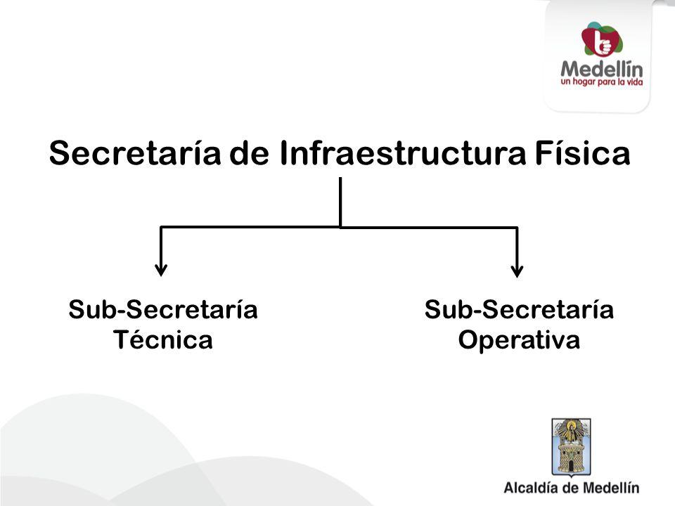 Secretaría de Infraestructura Física