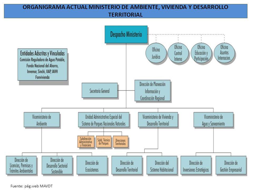 ORGANIGRAMA ACTUAL MINISTERIO DE AMBIENTE, VIVIENDA Y DESARROLLO TERRITORIAL