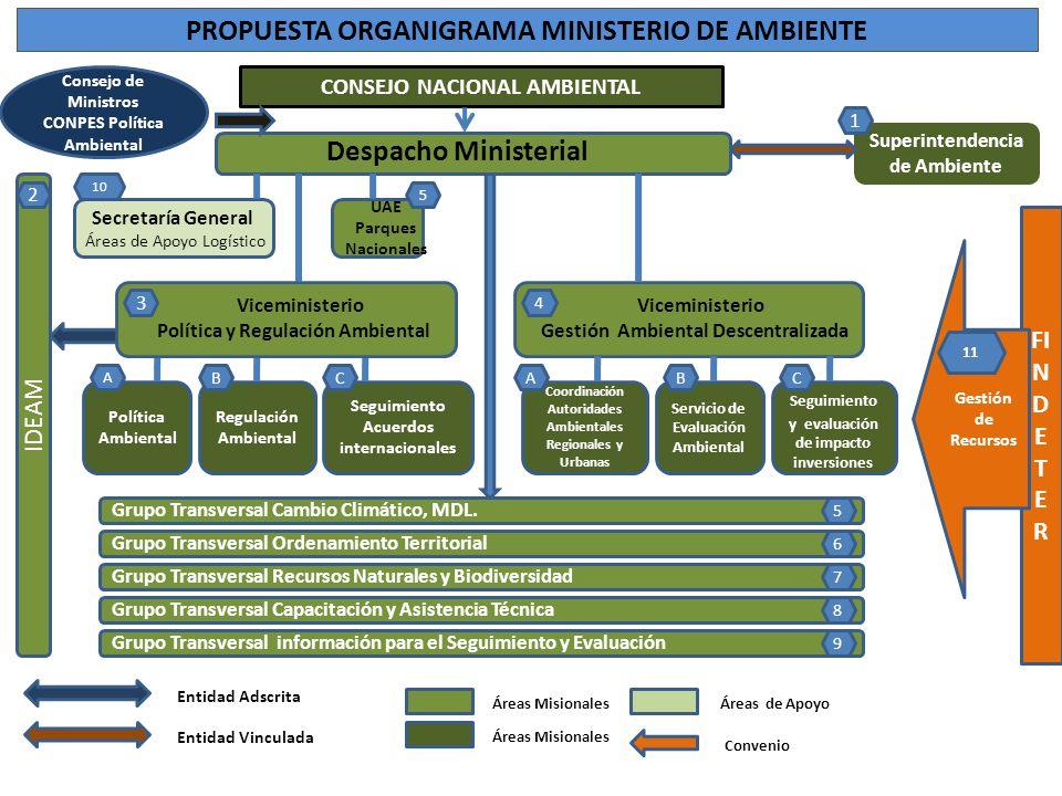 PROPUESTA ORGANIGRAMA MINISTERIO DE AMBIENTE