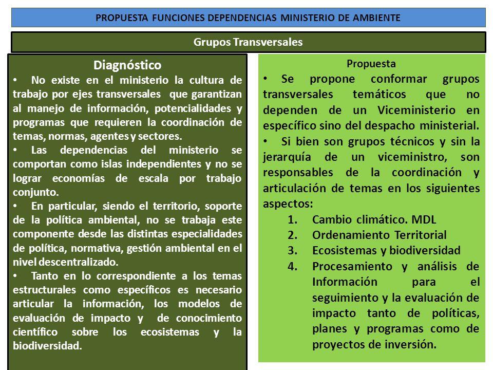 PROPUESTA FUNCIONES DEPENDENCIAS MINISTERIO DE AMBIENTE