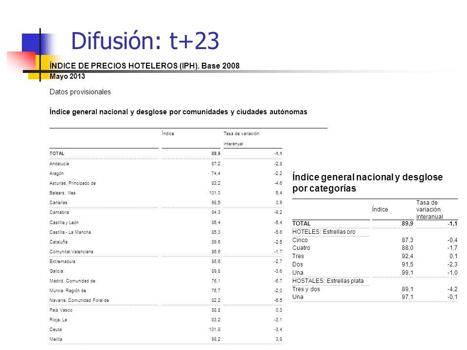 Difusión: t+23 Índice general nacional y desglose por categorías