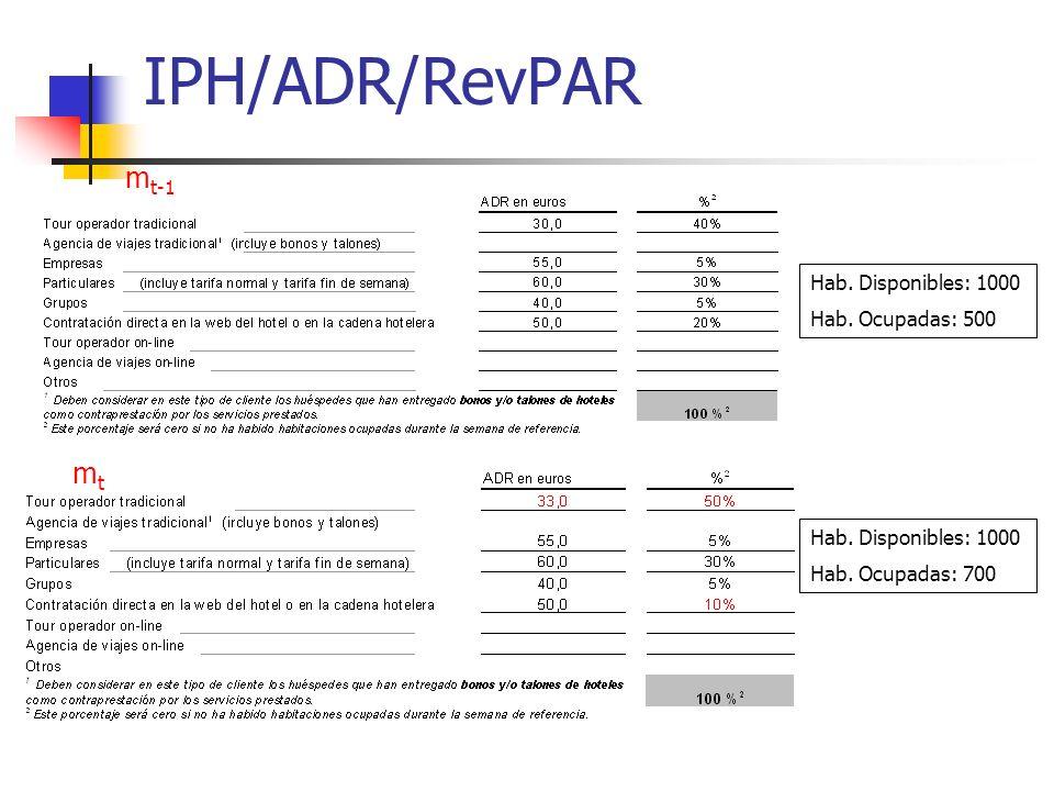 IPH/ADR/RevPAR mt-1 mt Hab. Disponibles: 1000 Hab. Ocupadas: 500