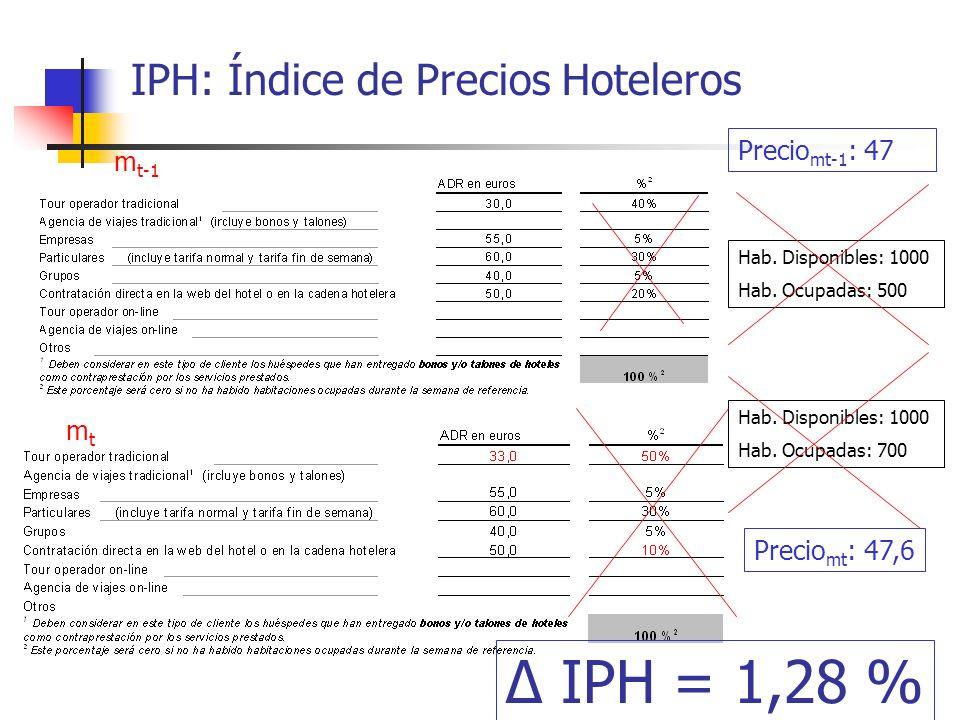 IPH: Índice de Precios Hoteleros