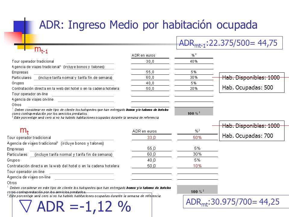 ADR: Ingreso Medio por habitación ocupada