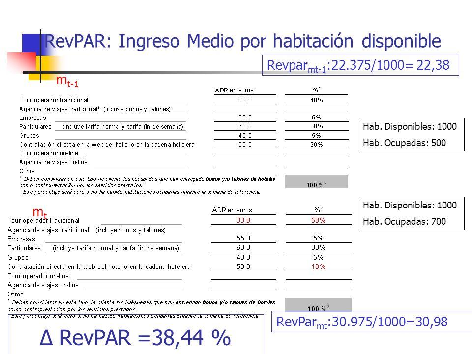 RevPAR: Ingreso Medio por habitación disponible