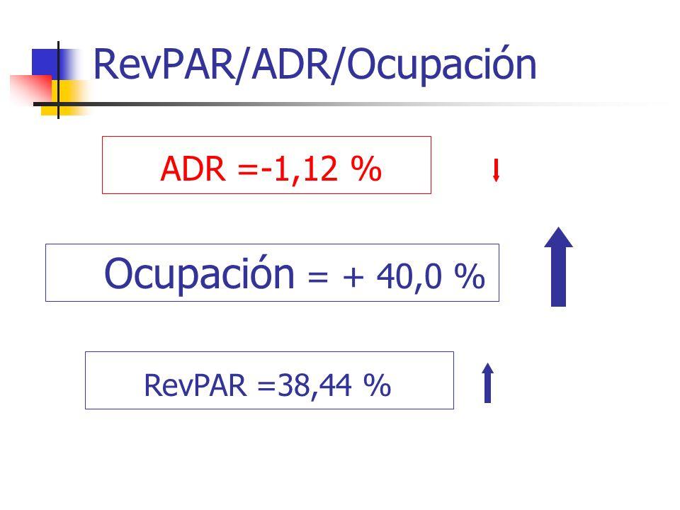 RevPAR/ADR/Ocupación