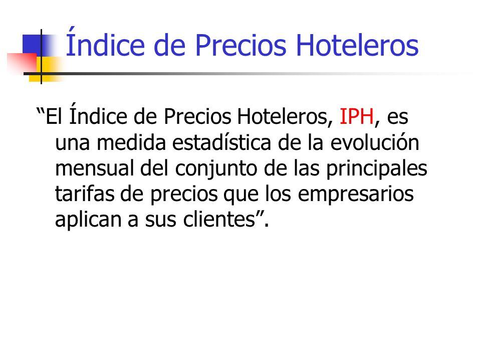 Índice de Precios Hoteleros