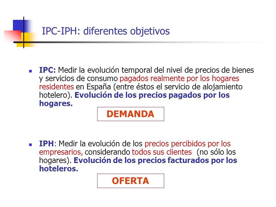 IPC-IPH: diferentes objetivos