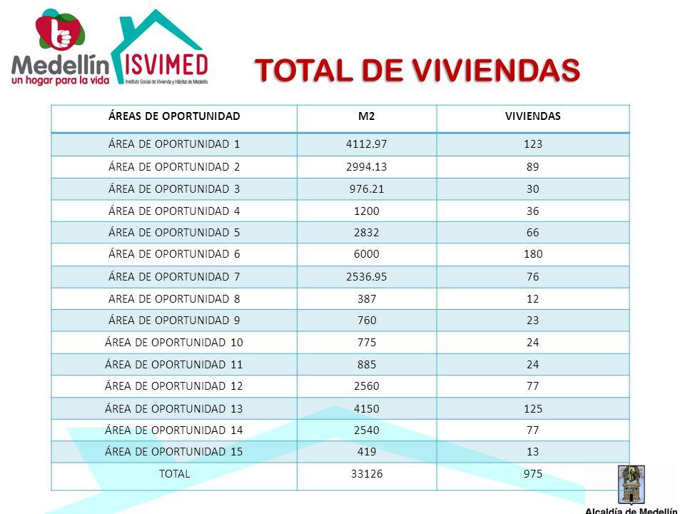 TOTAL DE VIVIENDAS ÁREAS DE OPORTUNIDAD M2 VIVIENDAS