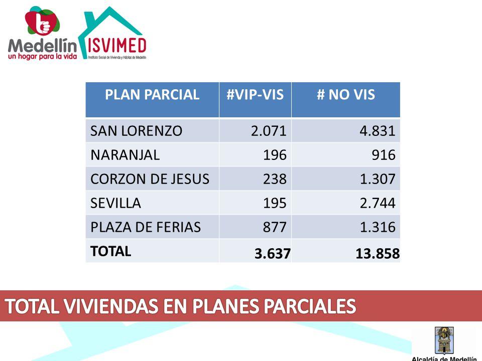 TOTAL VIVIENDAS EN PLANES PARCIALES