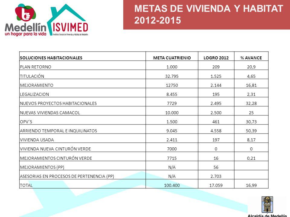 METAS DE VIVIENDA Y HABITAT 2012-2015