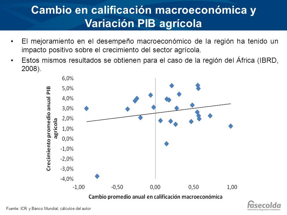 Cambio en calificación macroeconómica y Variación PIB agrícola