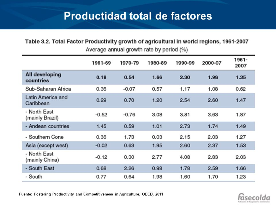 Productidad total de factores