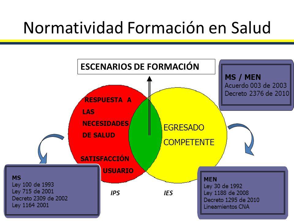 Normatividad Formación en Salud