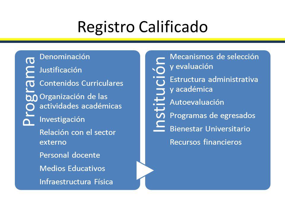 Registro Calificado Programa Denominación Justificación