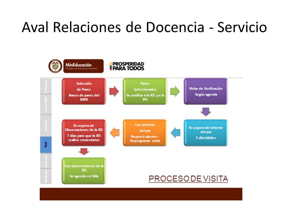 Aval Relaciones de Docencia - Servicio