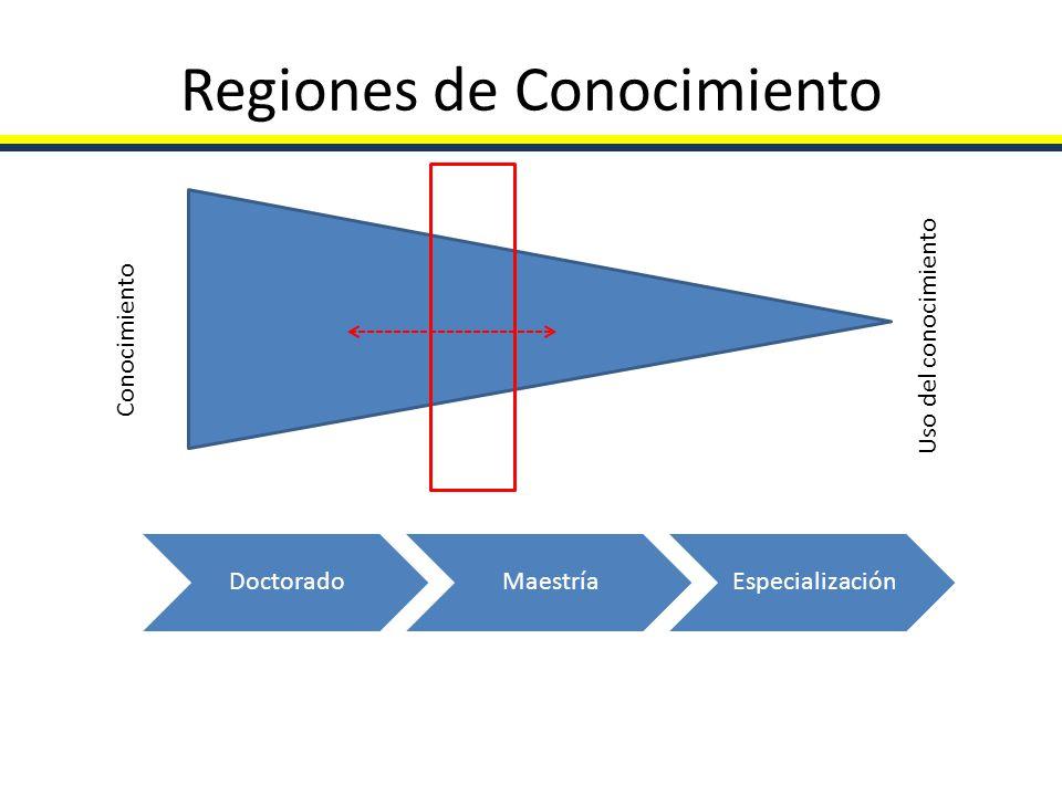 Regiones de Conocimiento