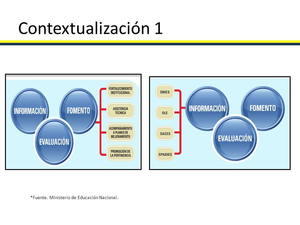 Contextualización 1 *Fuente. Ministerio de Educación Nacional.