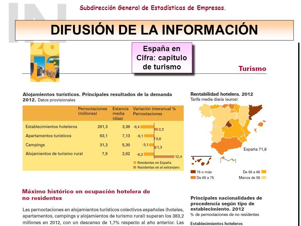 DIFUSIÓN DE LA INFORMACIÓN España en Cifra: capitulo de turismo