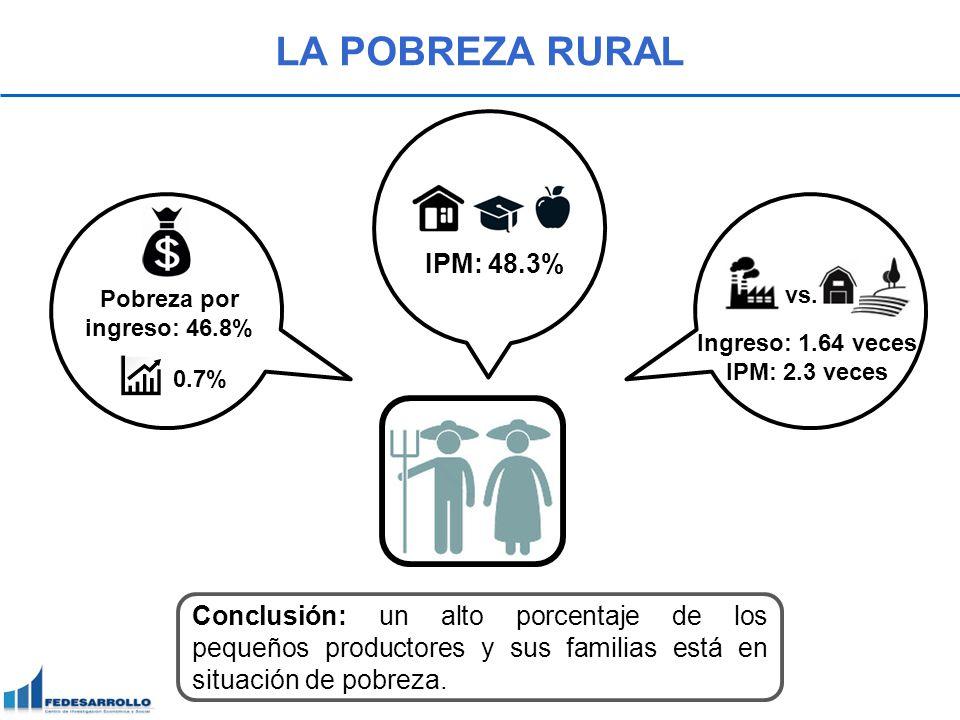 LA POBREZA RURAL IPM: 48.3% Pobreza por ingreso: 46.8% vs. Ingreso: 1.64 veces. IPM: 2.3 veces.