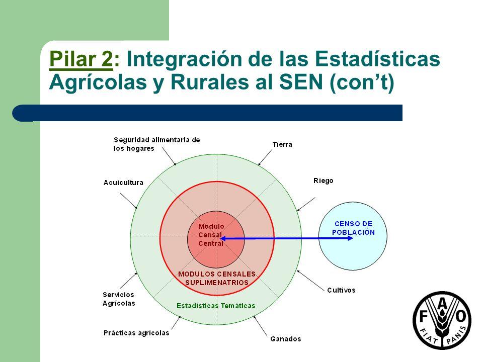 Pilar 2: Integración de las Estadísticas Agrícolas y Rurales al SEN (con't)
