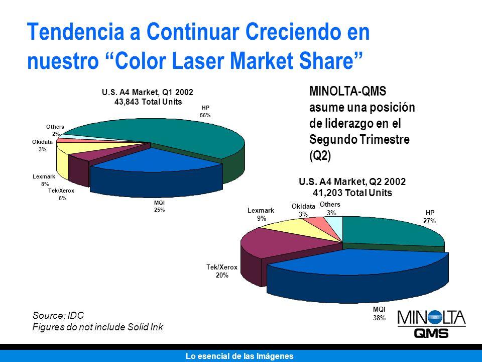 Tendencia a Continuar Creciendo en nuestro Color Laser Market Share