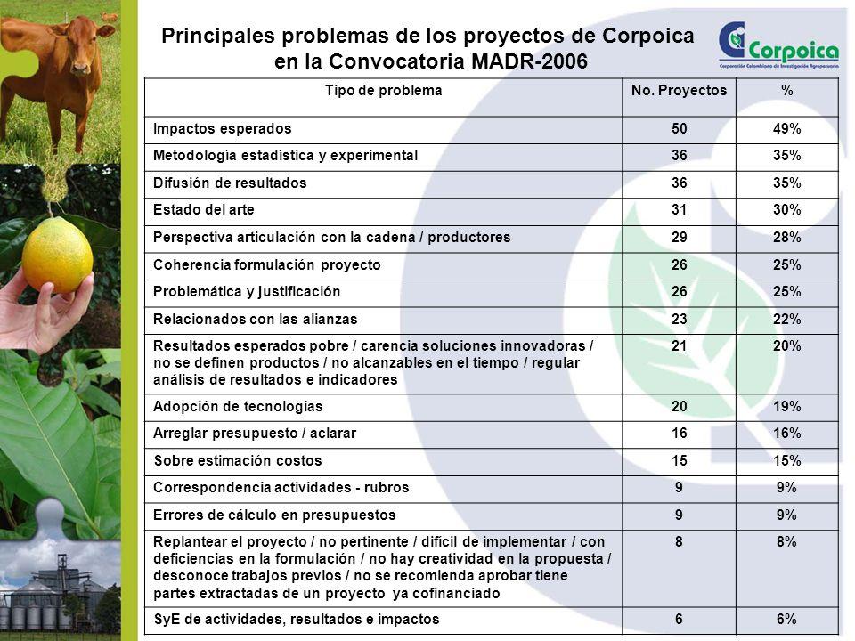 Principales problemas de los proyectos de Corpoica en la Convocatoria MADR-2006