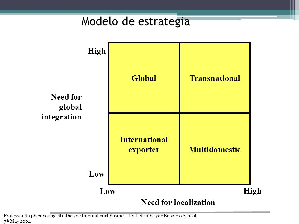 Modelo de estrategia Global Transnational Multidomestic International